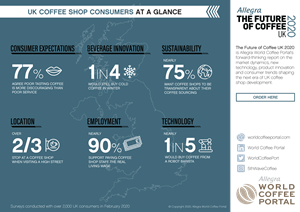 UK COFFEE SHOP CONSUMERS AT A GLANCE