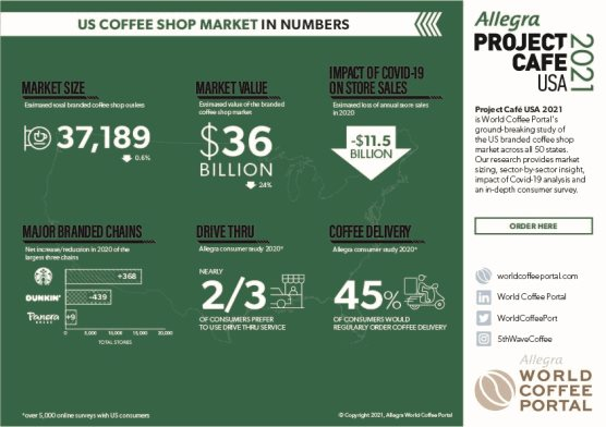 US BRANDED COFFEE SHOP MARKET IN NUMBERS