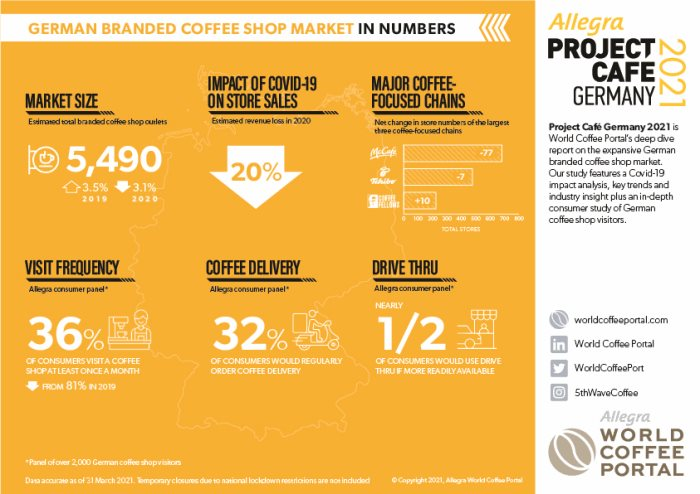 WCP-Project-Cafe-Germany-2021-Infographic.jpg