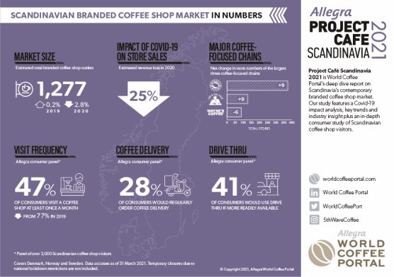 SCANDINAVIAN BRANDED COFFEE SHOP MARKET IN NUMBERS