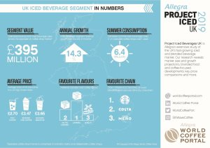 UK ICED BEVERAGE SEGMENT IN NUMBERS