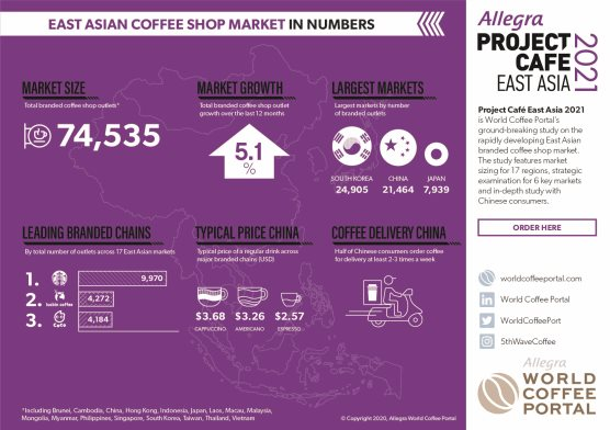 EAST ASIAN BRANDED COFFEE SHOP MARKET IN NUMBERS