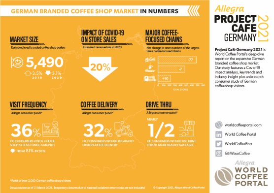 GERMAN BRANDED COFFEE SHOP MARKET IN NUMBERS