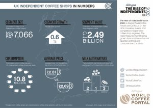 UK INDEPENDENT COFFEE SHOPS IN NUMBERS
