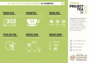 UK TEA OUT-OF-HOME SEGMENT IN NUMBERS