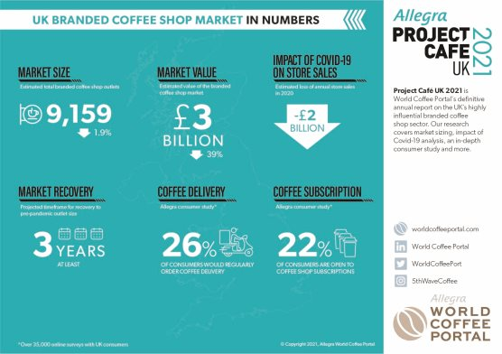 UK BRANDED COFFEE SHOP MARKET IN NUMBERS