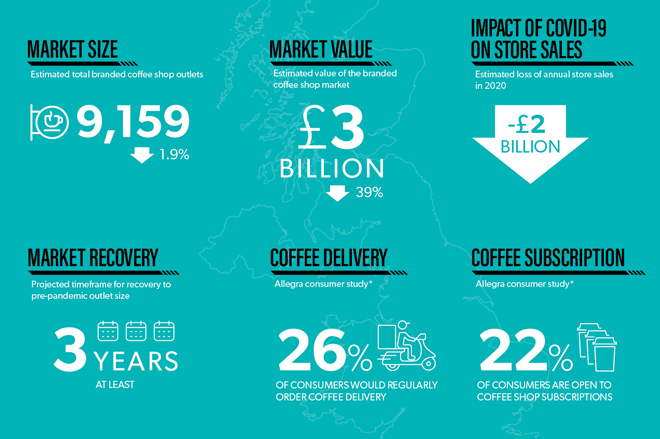 WCP-Project-Cafe-UK-2021-infog.png