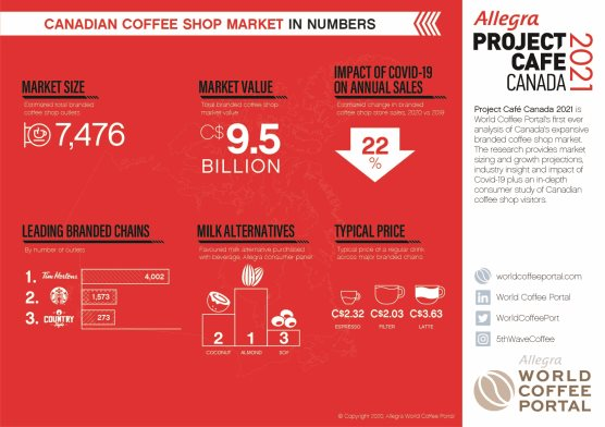 CANADIAN BRANDED COFFEE SHOP MARKET IN NUMBERS