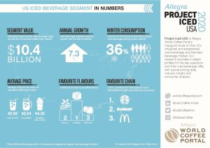 US ICED BEVERAGE SEGMENT IN NUMBERS