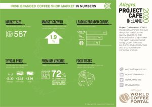 IRISH BRANDED COFFEE SHOP IN NUMBERS