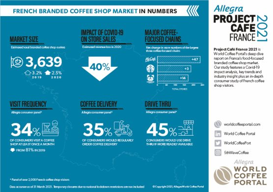 FRENCH BRANDED COFFEE SHOP MARKET IN NUMBERS