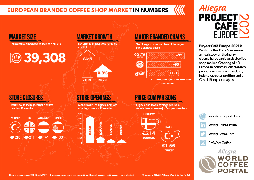 WCP-Project-Cafe-Europe-2021-Infographic-(2).jpg