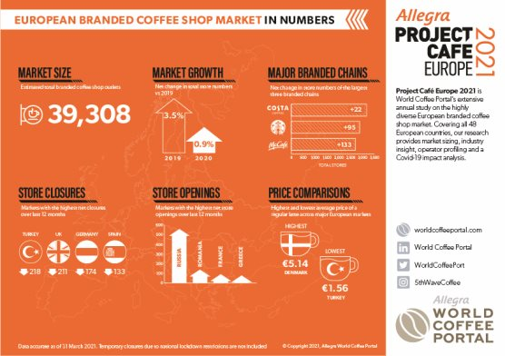 EUROPEAN BRANDED COFFEE SHOP MARKET IN NUMBERS
