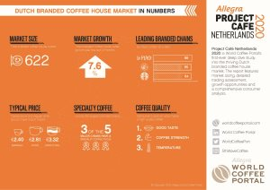 DUTCH BRANDED COFFEE HOUSE MARKET IN NUMBERS