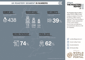 UK ROASTING SEGMENT IN NUMBERS