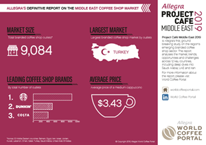 MIDDLE EASTERN BRANDED COFFEE SHOP MARKET IN NUMBERS